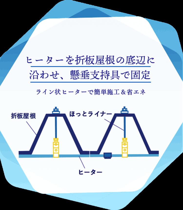 ライン状のヒーターを軒先の先端に合わせる構造