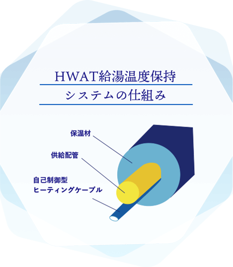 HWAT給湯温度保持システムの仕組み